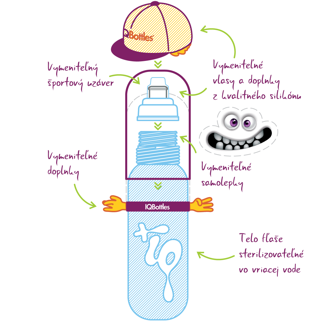 IQ Bottles